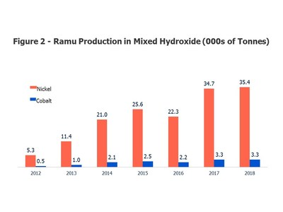 Ramu Production in Mixed Hydroxide (000s of Tonnes)