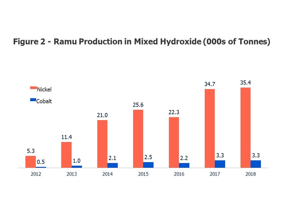 Figure 2: Ramu Production in Mixed Hydroxide (000s of Tonnes) (CNW Group/Cobalt 27 Capital Corp)