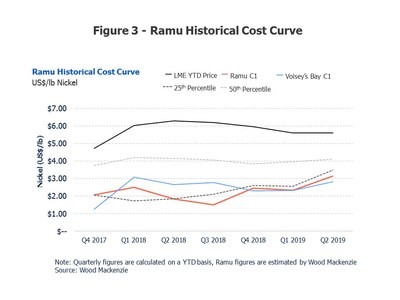Figure 3: Ramu Historical Cost Curve (CNW Group/Cobalt 27 Capital Corp)