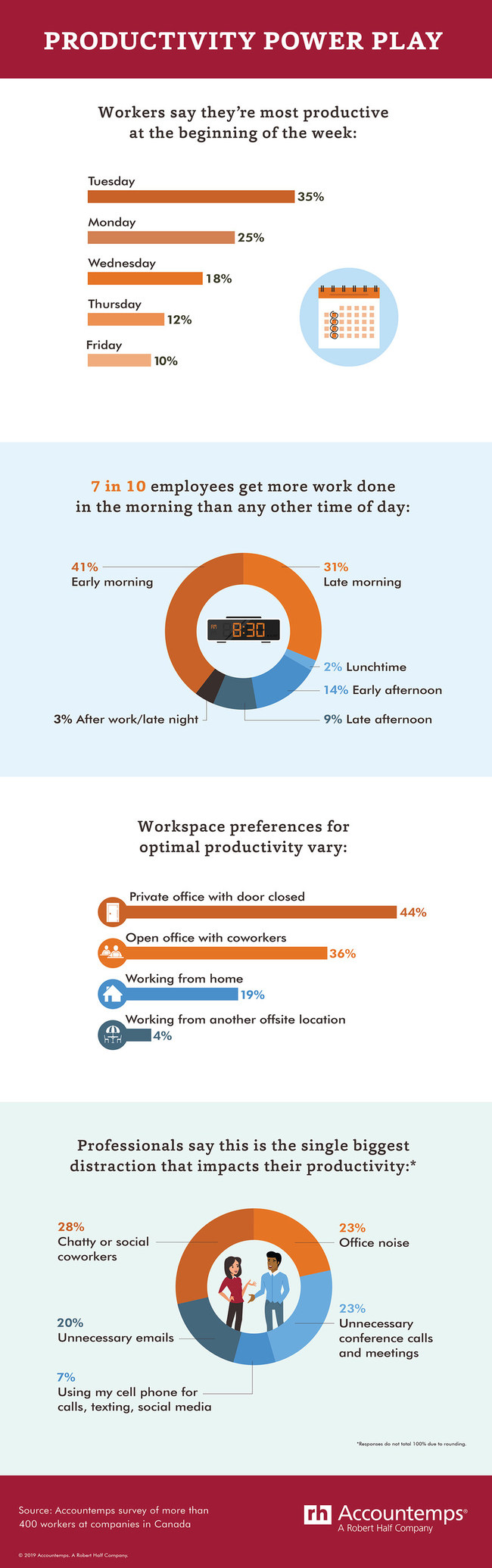 What's your productivity pattern? (CNW Group/Accountemps)