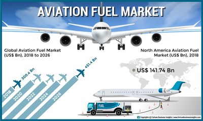 Aviation Fuel Market Analysis (US$ Mn, Thousand Tonnes), Insights and Forecast, 2015-2026