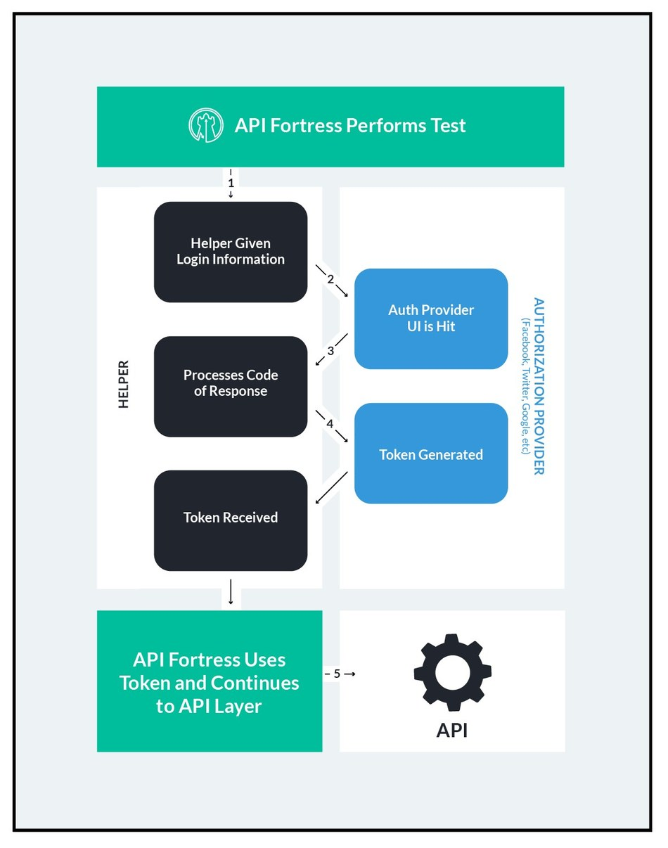 API Fortress releases open source app, 3loa Helper, to automate 3-legged OAuth 2.0 flows. 3loa Helper creates a UI interaction to execute the 3-legged OAuth 2.0 flow, and then generates an API for consumption by API Fortress (or any system). In this way, engineers can fully capture real world user behavior, which is critical as more enterprises embrace 3-legged OAuth 2.0 flows from the world's largest social and search providers.