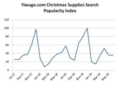 Yiwugo.com Released the Latest Christmas Supplies Search Popularity Index