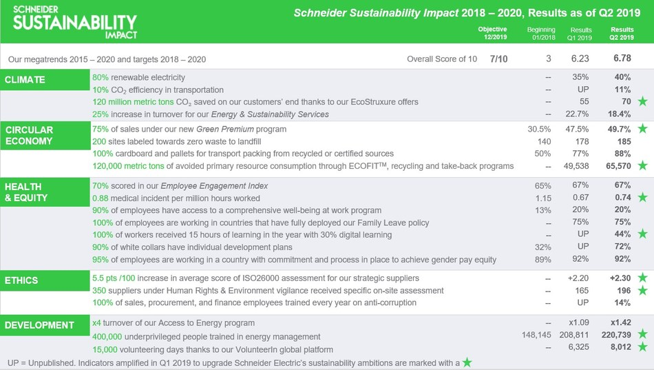 Schneider Electric Q2 2019 Sustainability Impact (CNW Group/Schneider Electric Canada Inc.)
