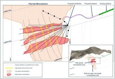 Figure 6. Cross section for the proposed exploration drill program at the Pitarrilla project, Durango, Mexico. (CNW Group/SSR Mining Inc.)