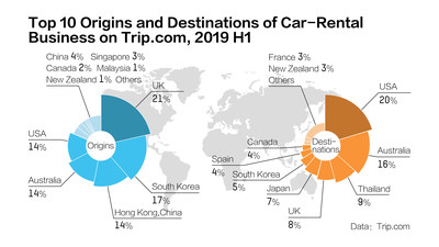 Trip.com rolls out overseas car rentals in four major language markets