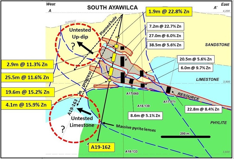 Figure 1.  Conceptual cross section A-A' highlighting results of A19-162 (CNW Group/Tinka Resources Limited)