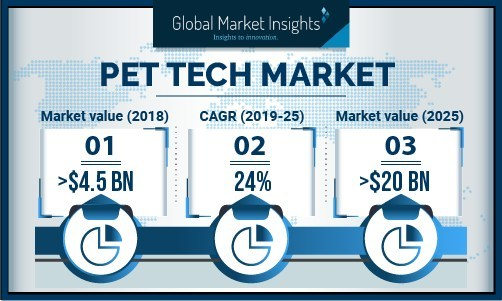 The commercial adoption of pet technologies will grow rapidly, owing to rise in demand for health monitoring & fitness tracking solutions in cattle and farms.