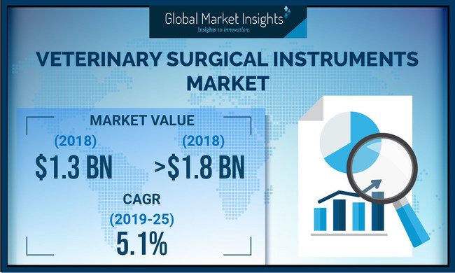 Surgical Instruments Companies In Denmark