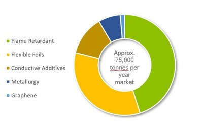 Expandable Graphite Applications (CNW Group/Leading Edge Materials)