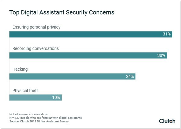 Even though digital assistants are becoming more common in the home, people are still nervous about privacy and security.