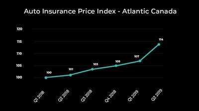 Report: Auto insurance rates continue to rise in Alberta, Atlantic Canada and Ontario (CNW Group/LowestRates.ca)