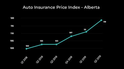 Cheap Car Insurance Alberta >> Report High Loss Ratios Keeping Auto Insurance Expensive