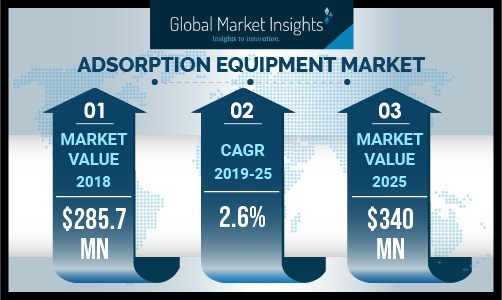 Vapor phase segment holds the majority share in the adsorption equipment market and will show a substantial CAGR of around 2.5% from 2019 to 2025.