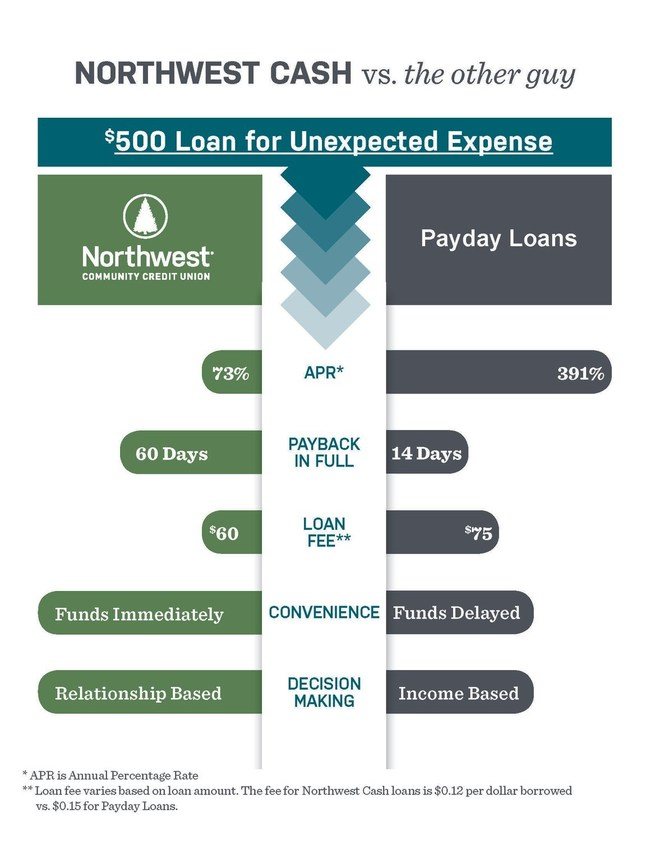Loan approval is immediate and based on the history with Northwest Community Credit Union, not a credit score.