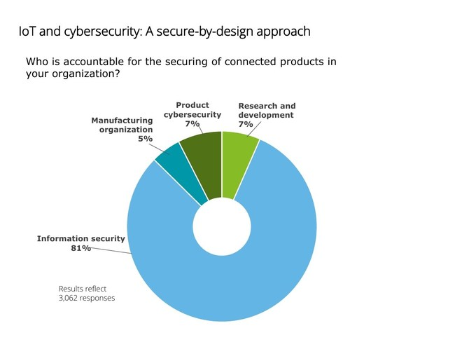 While a majority (81%) of respondents to the Deloitte poll indicated that information security is accountable for the securing of connected products in their organization, the 2019 Future of Cyber survey indicates, cyber is becoming everyone's responsibility and it can no longer be nestled in the IT organization but should be elevated to executive managment and the board.