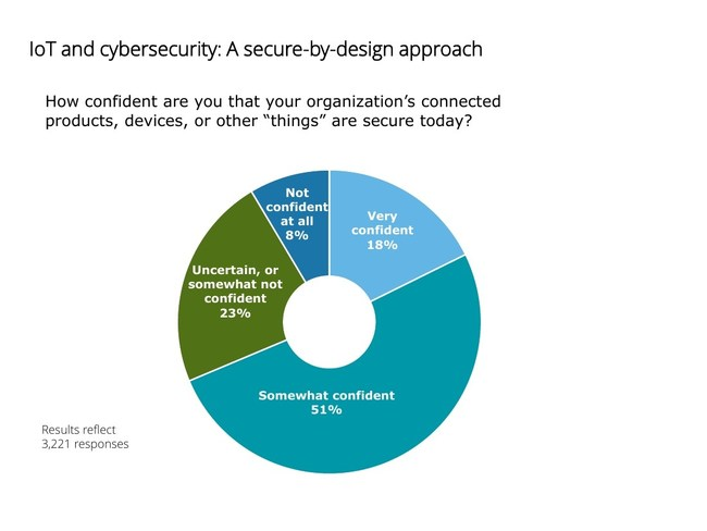More than half of poll respondents (51%) were somewhat confident, while 23% were uncertain or somewhat not confident, with only 18% feeling very confident in their organizations' ability to secure connected products and devices. And what does being cyber secure actually mean today? There is a need for overall standardization across industries for security and awareness of cyber risks and connected devices.