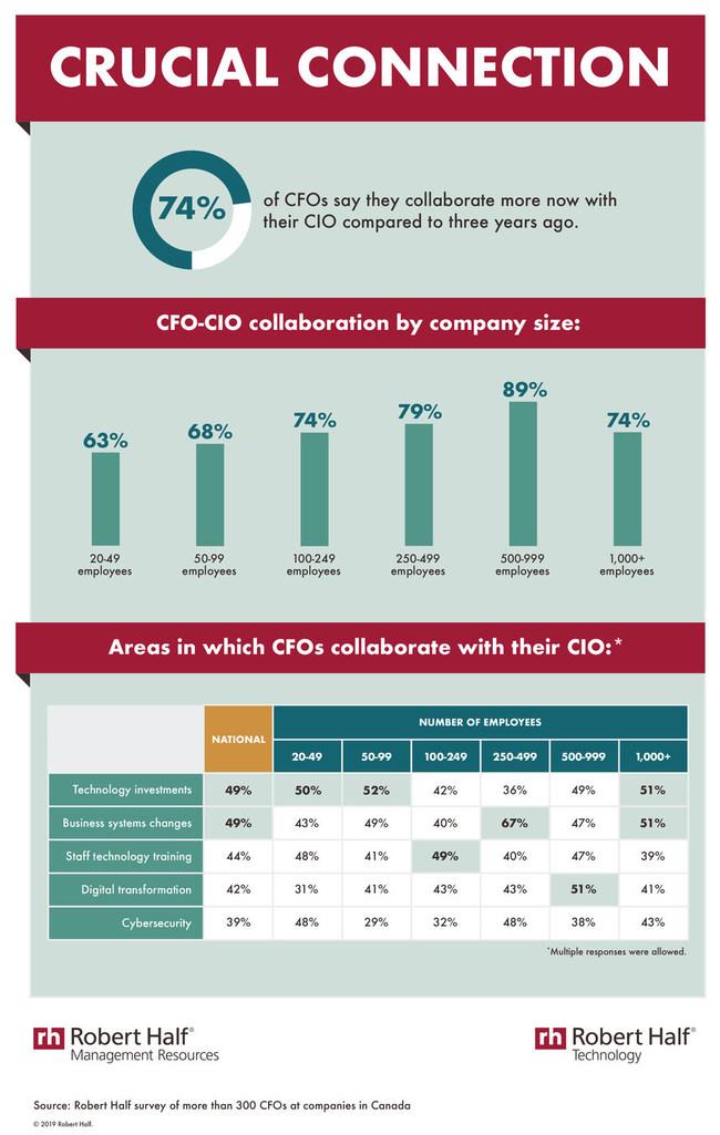 Teamwork makes the dream work for executives too (CNW Group/Robert Half Canada)