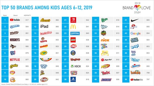 Top 50 brands among kids ages 6-12, 2019
