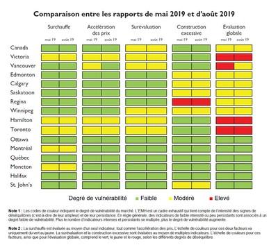 Comparaison entre les rapports de mai 2019 et d'août 2019 (Groupe CNW/Société canadienne d'hypothèques et de logement)