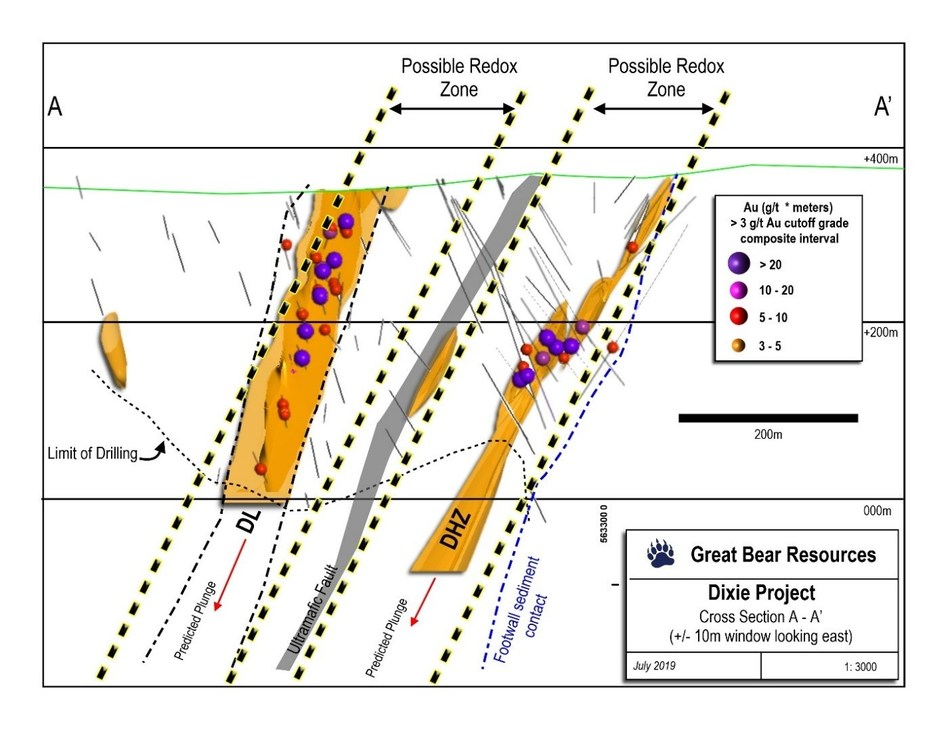 Figure 2: Cross section through the Dixie Limb (left) and Hinge Zone (right) showing interpreted redox zones predicted through the SGH survey.  View to east. (CNW Group/Great Bear Resources Ltd.)