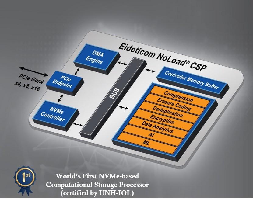 Eideticom NoLoad® Computational Storage Processor (CNW Group/Eideticom)
