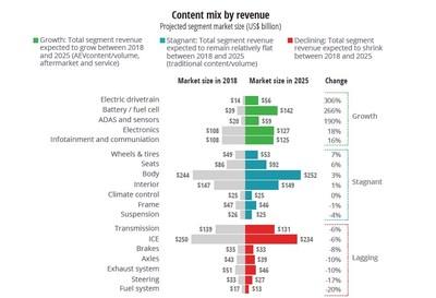 Deloitte Automotive Supplier Study