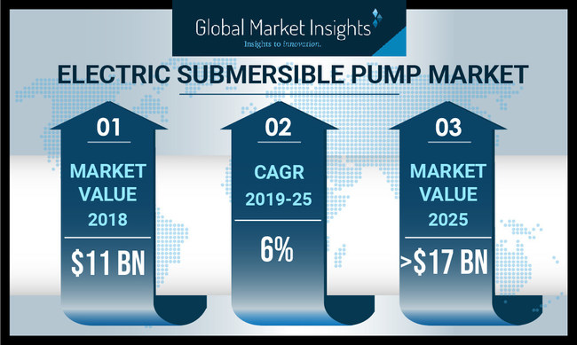 The worldwide electric submersible pump market is anticipated to register 6%+ CAGR between 2019-2025, driven by rising exploration and production activities and growing demand for efficient irrigation systems.