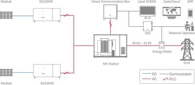 Fig.3 System Diagram