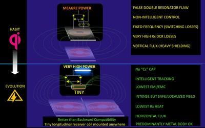 The Evolution of Wireless Power Transfer