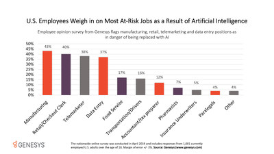 Employee opinion survey from Genesys identifies the jobs U.S. workers believe are the most likely to shrink due to the expansion of AI.