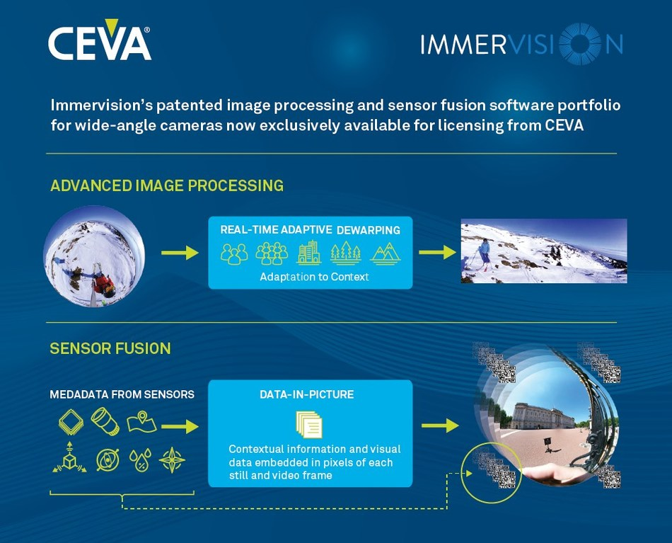 CEVA has formed a strategic partnership with Immervision, Inc. of Canada. The partnership includes a $10 million technology investment from CEVA, securing exclusive licensing rights to Immervision's patented image processing and sensor fusion software portfolio for wide-angle cameras, which are broadly used in surveillance, smartphone, automotive, robotics and consumer applications.