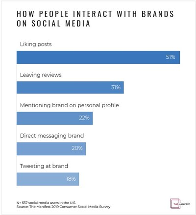 Graph - How People Interact with Brands on Social Media
