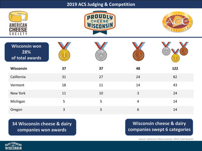 Wisconsin lives up to its reputation by winning more awards than any other state or country. At this year's American Cheese Society competition, Wisconsin cheese companies took home 122 awards and captured 28% of the competition's total awards.