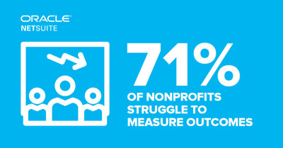 New study shows 71% of nonprofits struggle to measure outcomes.
