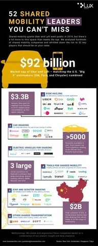 Lux Research infographic highlighting 52 shared mobility leaders. Industry leaders are broken down by ride-hailing, car-sharing, EV sharing, mobility software, as well as bike and scooter-sharing market maps.