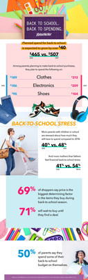 Back to school spending data according to RetailMeNot