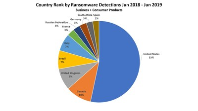 Top 10 countries for ransomware