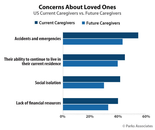 Parks Associates: Concerns About Loved Ones