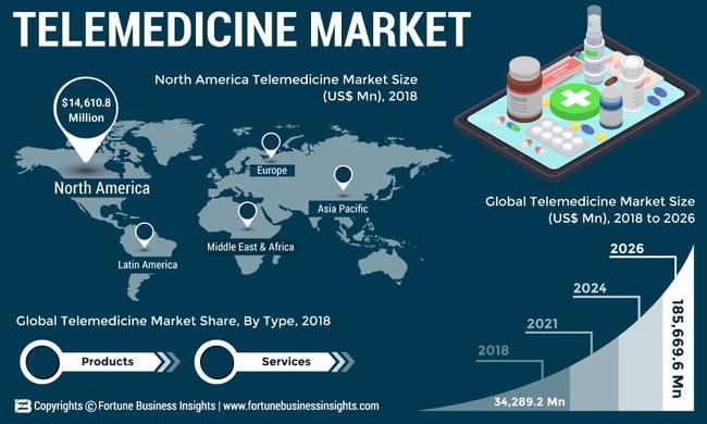 Telemedicine Market Analysis, Insights and Forecast, 2015-2026