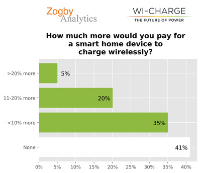 Nearly 60% of surveyed US adults would pay more for a smart home device that could charge wirelessly, showing a significant discontent with current battery and power cord solutions.