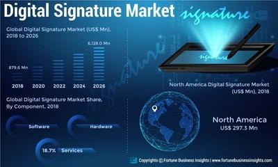Digital Signature Market Analysis, Insights and Forecast, 2015-2026