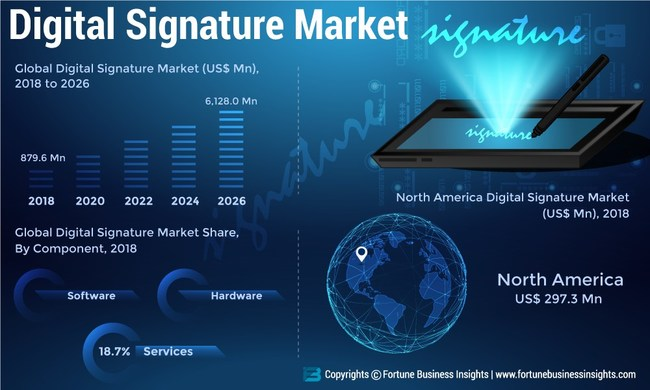Digital Signature Market Analysis, Insights and Forecast, 2015-2026