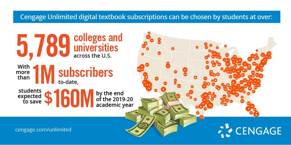 With more than 1 million subscribers already, the Cengage Unlimited digital textbook subscription is expected to save college students $160 million by the end of the 2019-20 academic year.