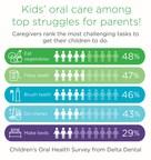 Parents struggle with kids' oral care habits in Delta Dental survey