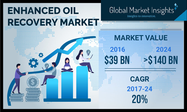 Enhanced Oil Recovery Market by Application, Technology & Region to