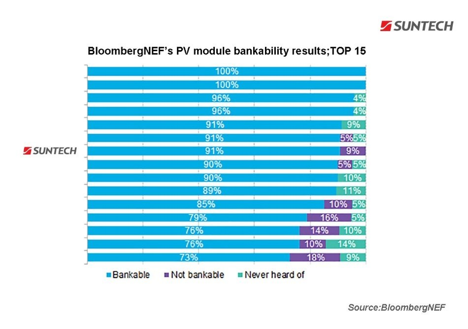 Suntech is in the list of Top 15 BloombergNEF's PV module bankability results and ranks Tier 1 by BNEF in the long term.
