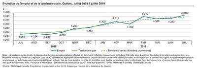 Évolution de l'emploi et de la tendance-cycle, Québec, juillet 2018 à juillet 2019 (Groupe CNW/Institut de la statistique du Québec)