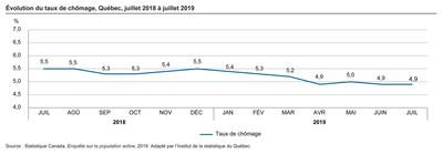 Évolution du taux de chômage, Québec, juillet 2018 à juillet 2019 (Groupe CNW/Institut de la statistique du Québec)