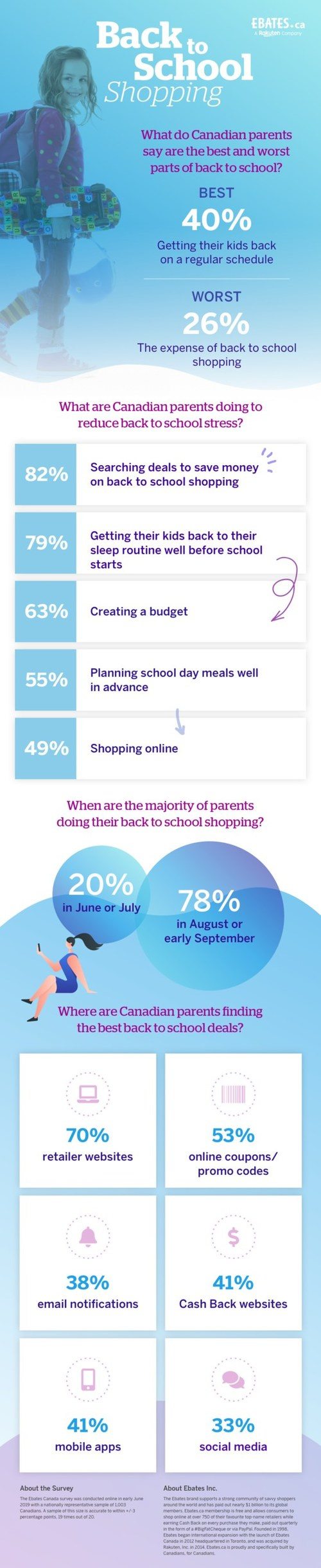Key tips for Canadians to save money and lessen the stress of back-to-school shopping (CNW Group/Ebates Canada)
